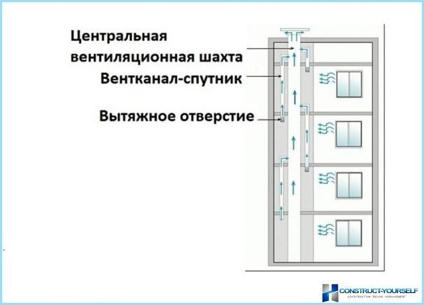 アパートの建物の換気の原則