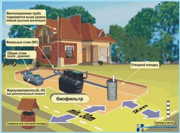 การระบายน้ำทิ้งในบ้านส่วนตัว
