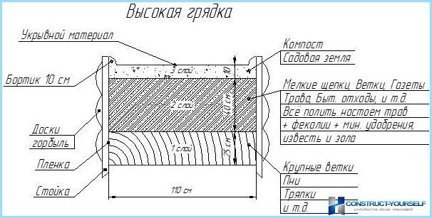 Kā padarīt garas gultas
