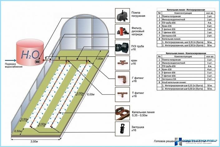 DIY-tiputuskastelu kasvihuoneessa