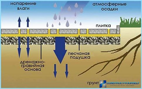 Technologia produkcji płyt chodnikowych zrób to sam