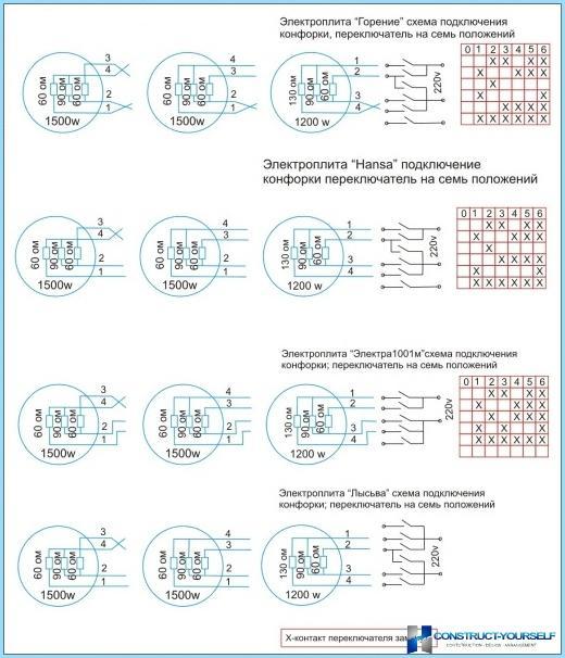 Elektrisk kogepladeforbindelsesdiagram