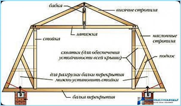 Het gebruik van stroppen bij de constructie van het dak op zolder