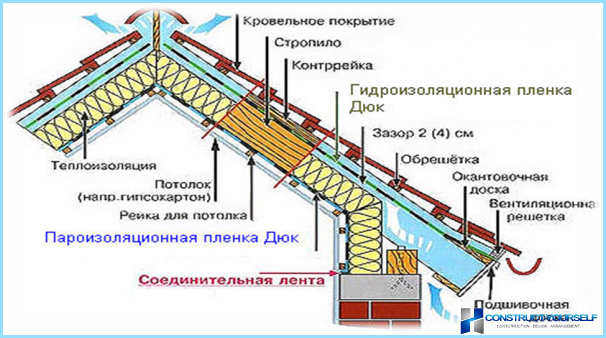 The use of a sling in the design of the mansard roof