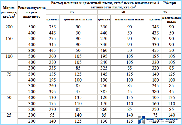 Склад і пропорції розчину для кладки цегли