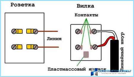 Connection rj11 telephone socket, the circuit