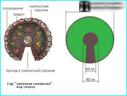 Konstrukcijas parametri
