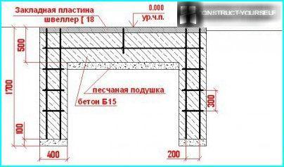 Disegno di fondazione del cancello