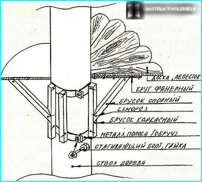 Apaļā galda izgatavošanas shēma ap koku