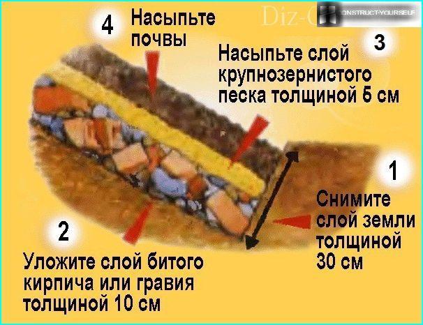 Muodosta salaojituskerros ennen kivipuutarhan asettamista