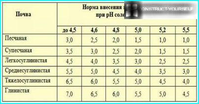 The application rate of lime for deoxidation of different types of soils