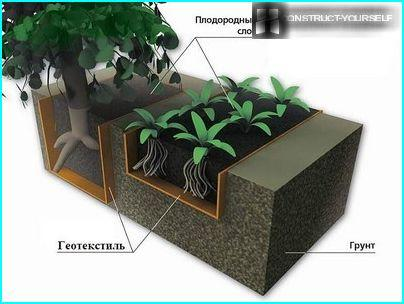 Geotekstiilien käyttötapoja maiseman suunnitteluun ja puutarhanhoitoon