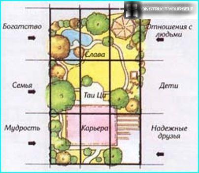 Vietnes sadalīšana zonās
