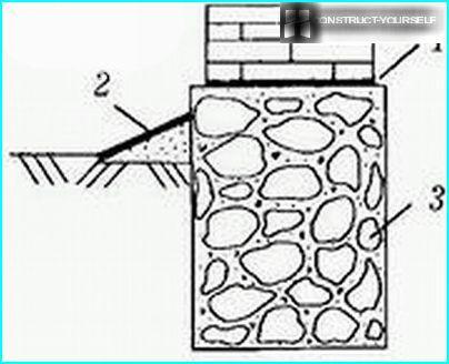 Kaavio betonista