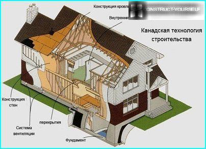 Karkasa paneļu mājas shēma