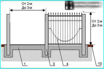 Schmiedeeisen Zaun Zeichnung