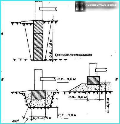 Konstruktion af et bunkefundament
