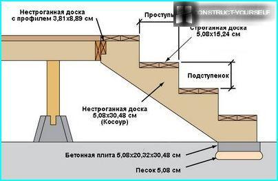Arrangement af en konkret støtteplatform
