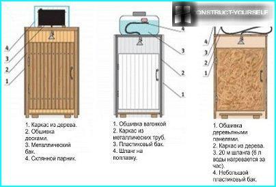 Optionen für die Duschummantelung