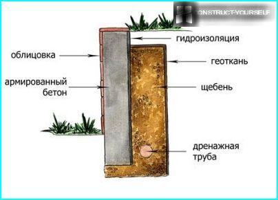 Betona atbalsta siena