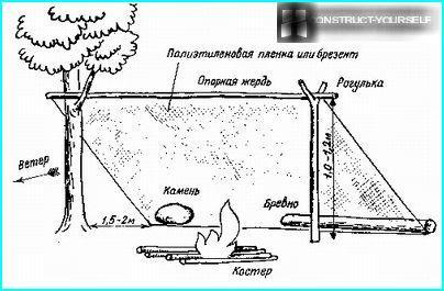 Schematische Anordnung einer Einzelhütte