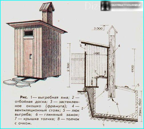 Diagram of the device of wooden cottage toilets