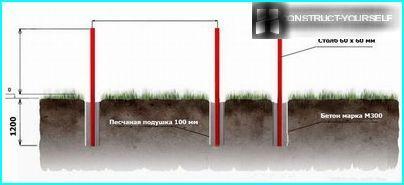 Installation von Pfosten und deren Befestigung mit Zementmörtel