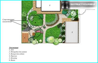Merkmale von Planungsgrundstücken von 10 Hektar