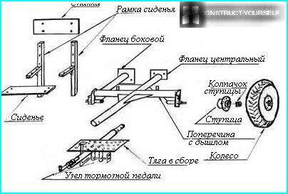 The scheme of manufacturing of racks and axles
