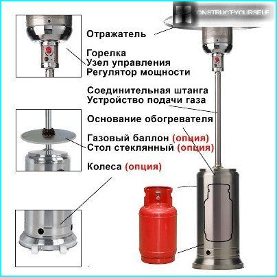 The main elements of the design gas infrared heater
