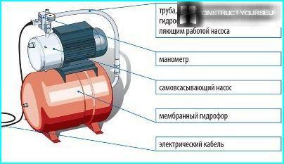 Membrane hydrophore