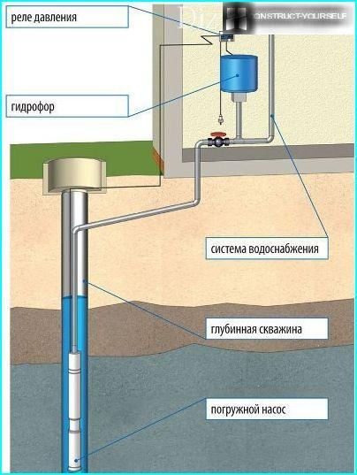 Water intake submersible pump