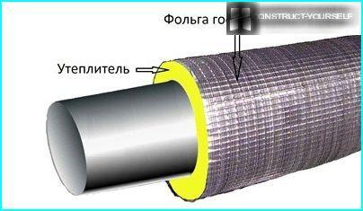 Die beste Option für die Wärmedämmung externer Wasserleitungen ist solide