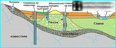 Costruzione e geologia delle fonti d'acqua