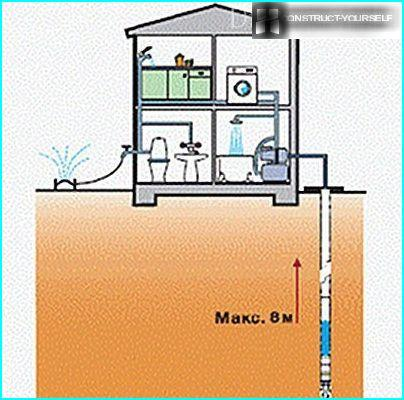 Alimentation en eau du puits abyssinien