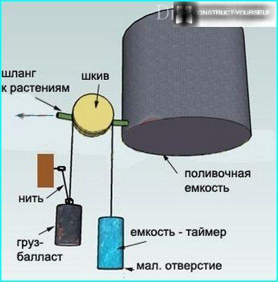 Schéma: le principe de la minuterie d'eau