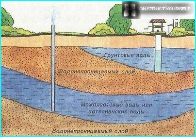 Réserves inépuisables d'eau souterraine