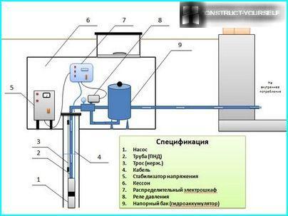 Типова схема облаштування свердловини