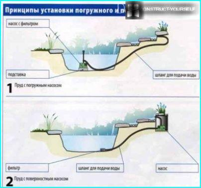 Pumpeinstallation