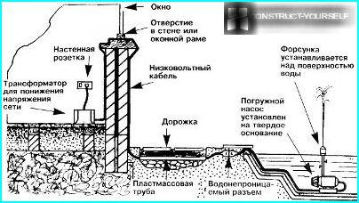 Wiring diagram for submersible pump