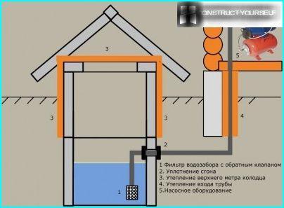 Ordningen med arrangement af vandforsyning fra brønden med installation af et filtreringssystem