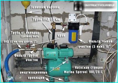 De vigtigste elementer i pumpestationen