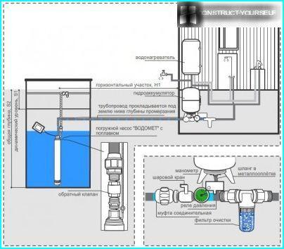 Vandforsyningsforbindelsesdiagram fra en brønd til et hus
