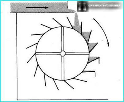 Myllypyörän käyttöjärjestelmä
