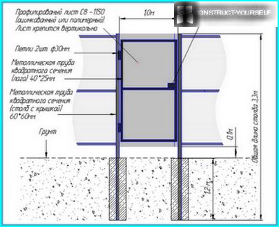 Skema med det korrekte arrangement af porte fra bølgepap