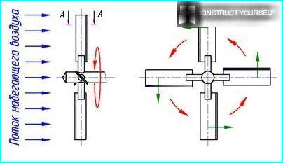 Vējdzirnavu rotācijas shēma