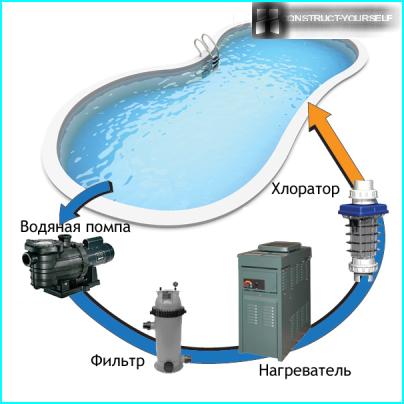 Схема руху води