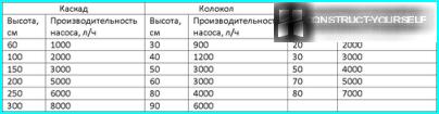 Tabel over valg af pumpekraft til springvand