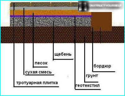 The scheme of laying tiles