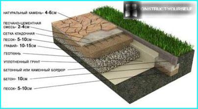 The scheme of installing of the stone